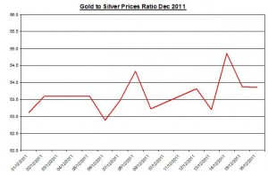 Ratio Gold price forecast & silver price outlook 2011 December 19