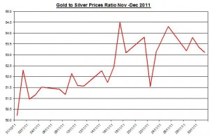 Ratio Gold price forecast & silver price outlook 2011 December 2