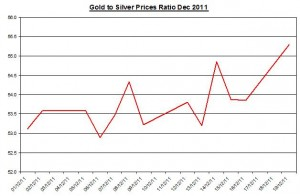 Ratio Gold price forecast &amp; silver price outlook 2011 December 20