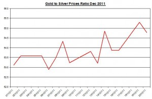 Ratio Gold price forecast & silver price outlook 2011 December 21