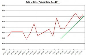 Ratio Gold price forecast &amp; silver price outlook 2011 December 22