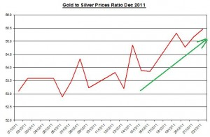 Ratio Gold price forecast & silver price outlook 2011 December 23
