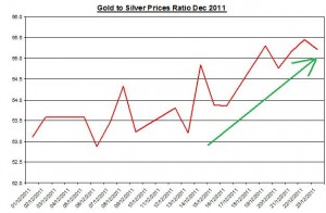 Ratio Gold price forecast & silver price outlook 2011 December 27