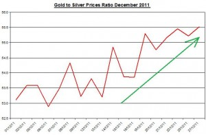 Ratio Gold price forecast &amp; silver price outlook 2011 December 28