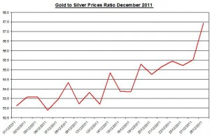 Ratio Gold price forecast &amp; silver price outlook 2011 December 29