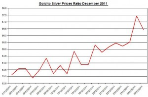Ratio Gold price forecast & silver price outlook 2011 December 30