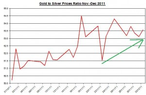 Ratio Gold price forecast & silver price outlook 2011 December 5