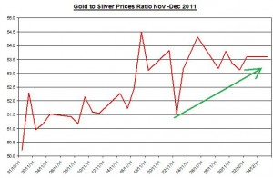 Ratio Gold price forecast & silver price outlook 2011 December 6