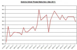 Ratio Gold price forecast & silver price outlook 2011 December 7