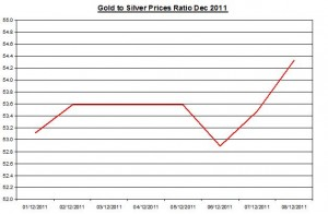 Ratio Gold price forecast & silver price outlook 2011 December 9