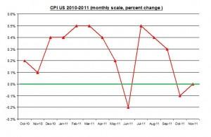 U.S. inflation November 2011 Rate (percent) December 16 2011