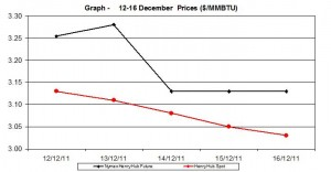 natural gas prices Henry Hub chart - 12-16 December  2011