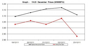natural gas prices Henry Hub chart - 19-23 December  2011