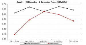 natural gas prices Henry Hub chart - 28 November - 2  December  2011