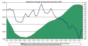 natural gas prices chart 2011 (Henry Hub Natural Gas storage 2011 December 16