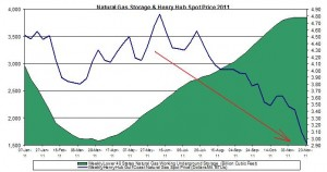 natural gas prices chart 2011 (Henry Hub Natural Gas storage 2011 December 2