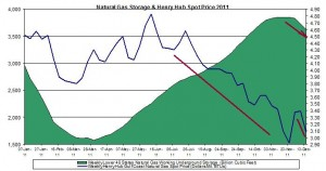 natural gas prices chart 2011 (Henry Hub Natural Gas storage 2011 December 22