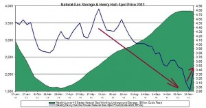 natural gas prices chart 2011 (Henry Hub Natural Gas storage 2011 December 8
