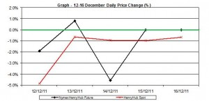 natural gas prices chart - percent change Henry Hub  spot and future 12-16 December 2011
