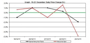 natural gas prices chart - percent change Henry Hub  spot and future 19-23 December 2011