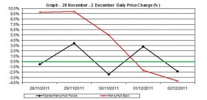 natural gas prices chart - percent change Henry Hub  spot and future  28 November - 2  December 2011
