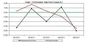 natural gas prices chart - percent change Henry Hub  spot and future  5-9 December 2011
