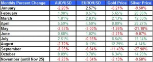table Gold & Silver Prices and euro to us dollar Feb November 2011 December 14