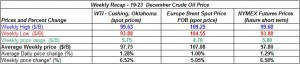 table crude oil prices - 19-23 December 2011