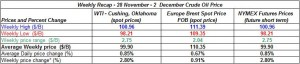 table crude oil prices - 28 November - 2  December   2011