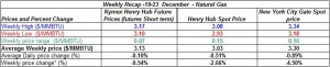 table natural gas price Henry Hub spot and future -19-23 December 2011