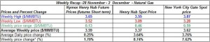 table natural gas price Henry Hub spot and future -28 November - 2  December 2011