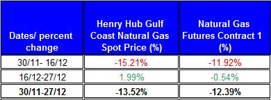 table percent change Natural gas spot price future (Henry Hub) 2011 November December 4