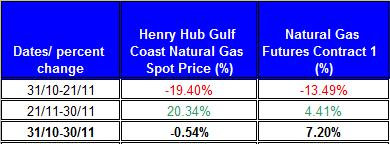 table percent change Natural gas spot price future (Henry Hub) October 2011 November 4