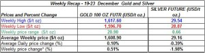 table weekly gold price and silver price-  19-23  December 2011