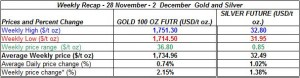 table weekly gold price and silver price-  28 November - 2  December 2011