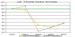 weekly gold price and silver price chart  12-16 December  2011