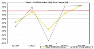weekly gold price and silver price chart  12-16 December 2011 percent change