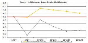 weekly gold price and silver price chart  19-23 December  2011