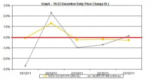 weekly gold price and silver price chart  19-23 December 2011 percent change
