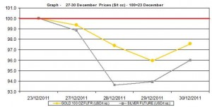 weekly gold price and silver price chart  27-30 December  2011