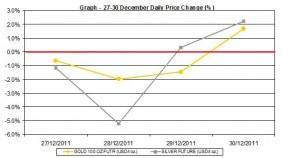 weekly gold price and silver price chart  27-30 December 2011 percent change