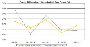 weekly gold price and silver price chart  28 November - 2  December 2011 percent change