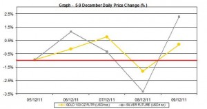 weekly gold price and silver price chart  5-9 December 2011 percent change