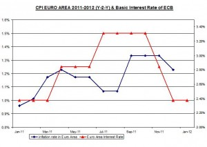 CPI EURO AREA 2008-2011 (Y-2-Y) & Basic Interest Rate of ECB January 12 2012