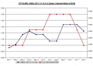 CPI EURO AREA 2008-2011 (Y-2-Y) & Basic Interest Rate of ECB January 4 2012