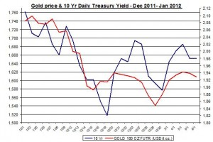 Chart Gold Price and 10 Yr Daily Treasury Yield 2012 January 10