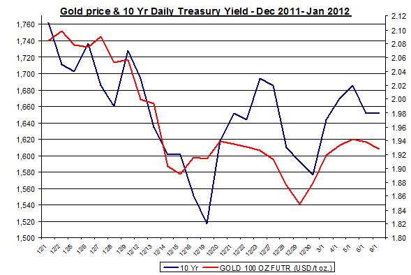 Gold Price and 10 Yr Daily Treasury Yield