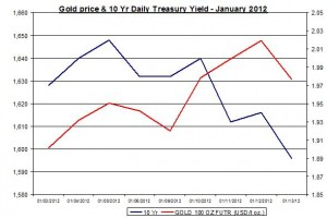 Chart Gold Price and 10 Yr Daily Treasury Yield 2012 January 16