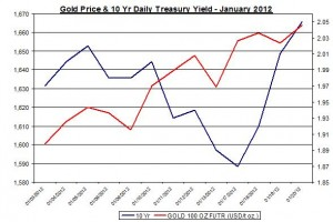 Chart Gold Price and 10 Yr Daily Treasury Yield 2012 January 23