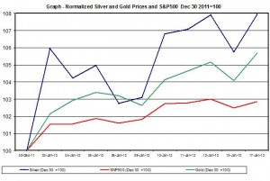 Chart SILVER Price and gold price outlook and SNP500 January 2012 January 18